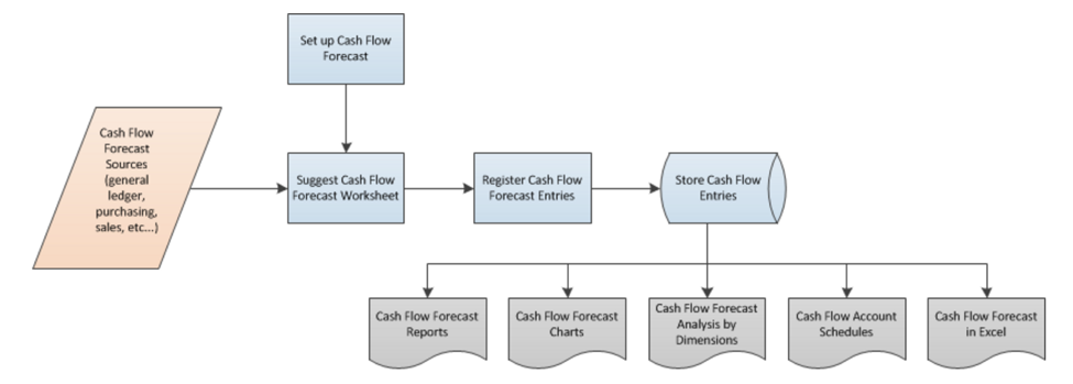 Cashflow pictograph for Dynamics NAV
